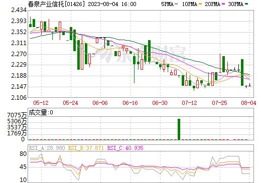春泉产业信托(01426)