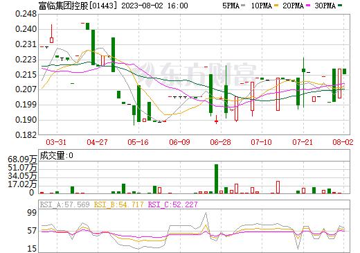 富临集团控股(01443)