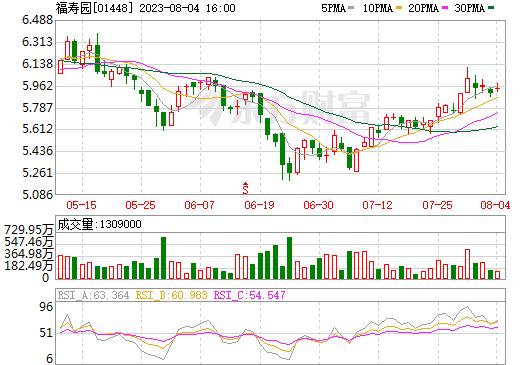 福寿园(01448)