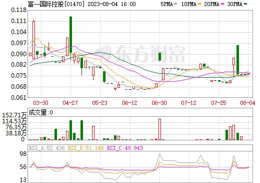 富一国际控股(01470)