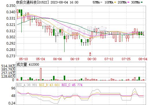 京投交通科技(01522)