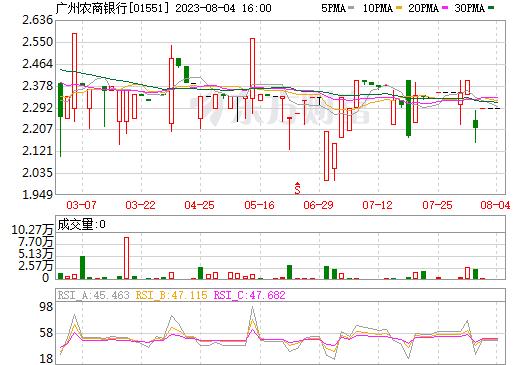 广州农商银行(01551)