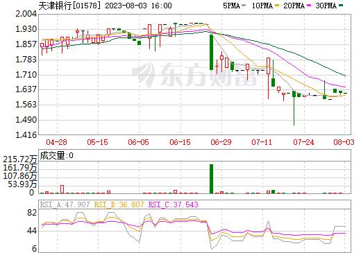 天津银行(01578)