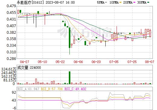 永胜医疗(01612)