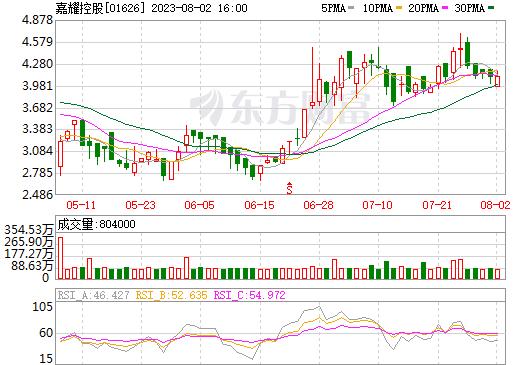 嘉耀控股(01626)