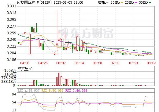冠均国际控股(01629)