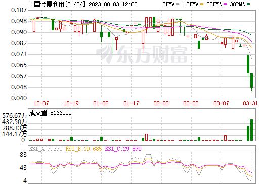 中国金属利用(01636)