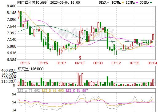 同仁堂科技(01666)