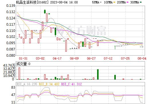 杭品生活科技(01682)