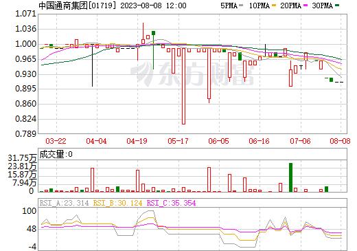 中国通商集团(01719)