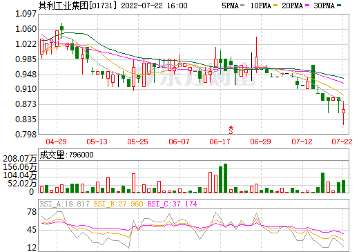 其利工业集团(01731)