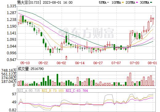 易大宗(01733)