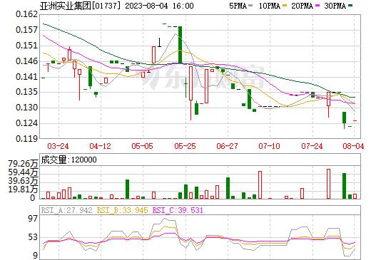 亚洲实业集团(01737)