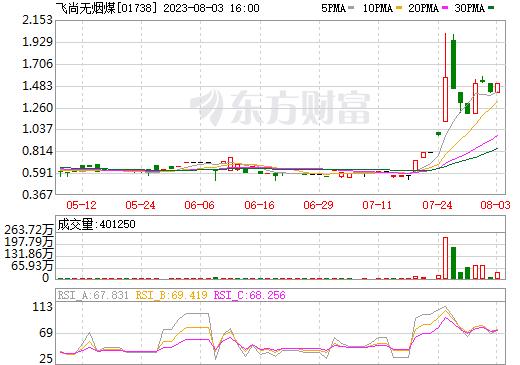 飞尚无烟煤(01738)