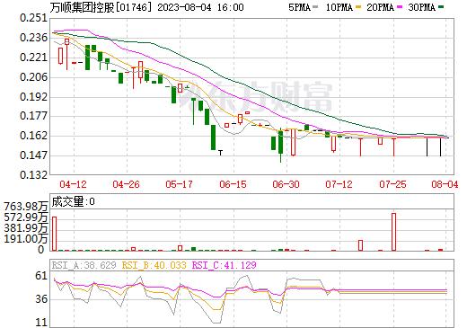万顺集团控股(01746)