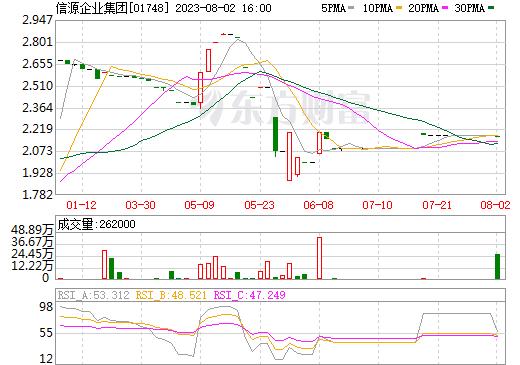 信源企业集团(01748)