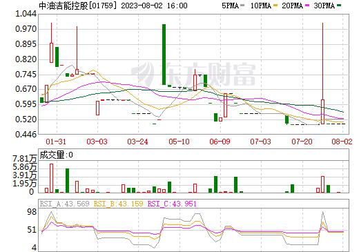 中油洁能控股(01759)