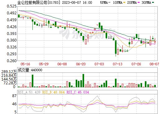 金仑控股有限公司(01783)