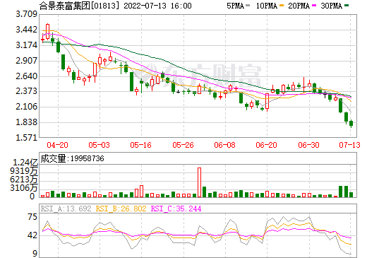合景泰富集团(01813)