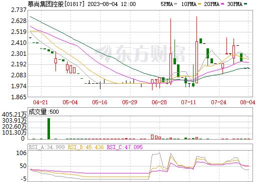 慕尚集团控股(01817)