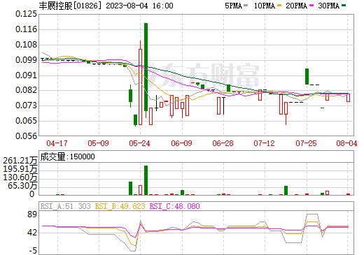 达飞控股(01826)