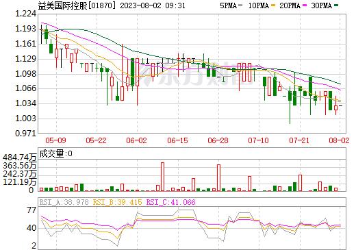 益美国际控股(01870)
