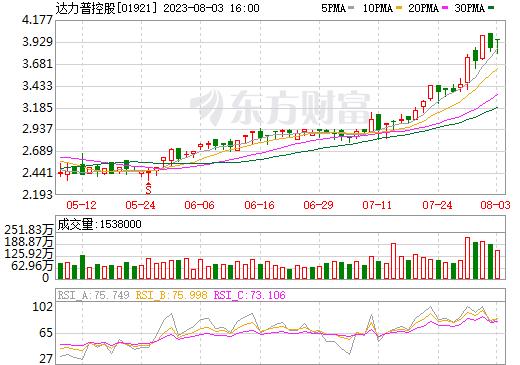 达力普控股(01921)