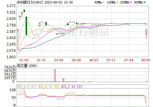 泸州银行(01983)