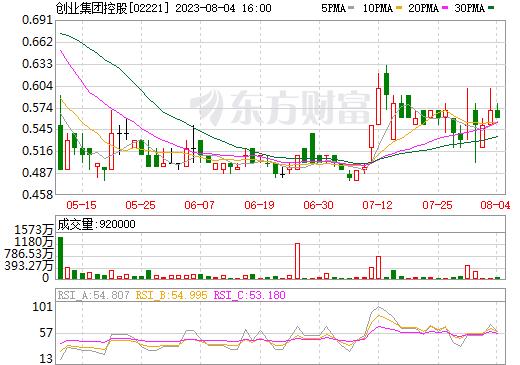 创业集团控股(02221)