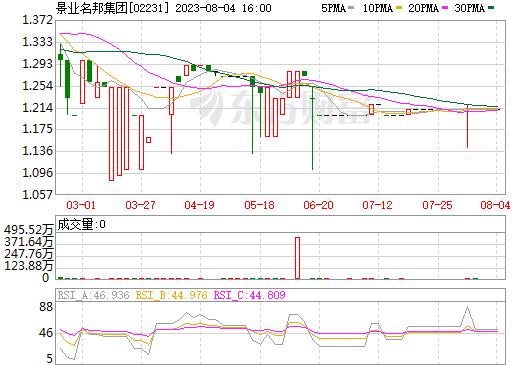 景业名邦集团(02231)