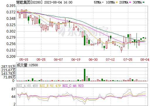 慧聪集团(02280)