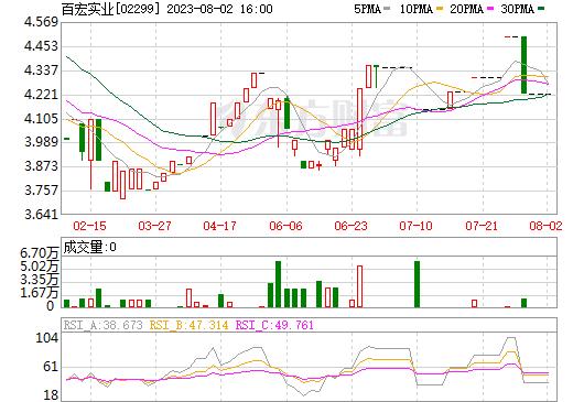 百宏实业(02299)