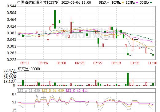 中天国际(02379)
