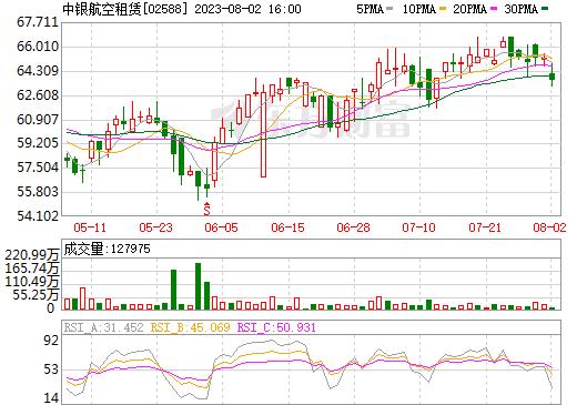 中银航空租赁(02588)