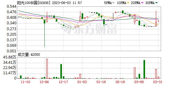 这是一则迟到七个月的信息披露,阳光100中国(下称阳光100、2608.HK)今年1月17日的股价闪崩终于有了答案。