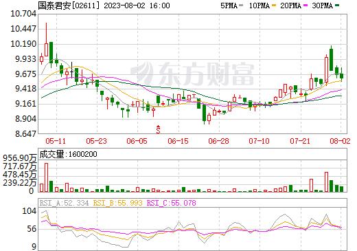 国泰君安(02611)