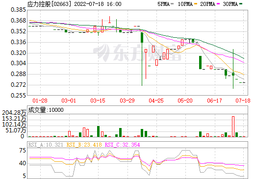 应力控股(02663)
