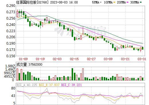佳源国际控股(02768)