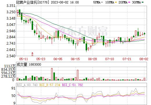 冠君产业信托(02778)