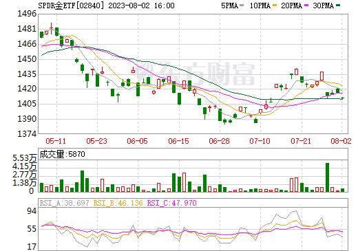 SPDR金ETF(02840)