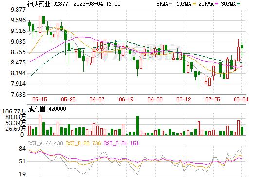 神威药业(02877)