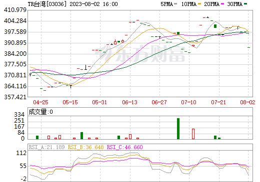 TR台湾(03036)
