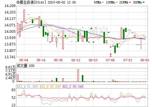 BMO亚投债(03141)