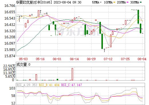 BMO欧优股对冲(03165)