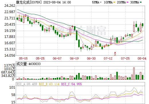 康龙化成(03759)