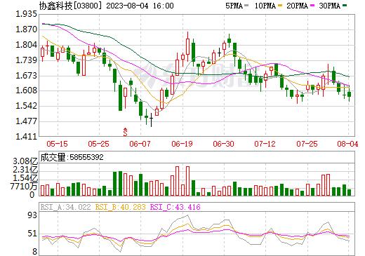 保利协鑫能源(03800)