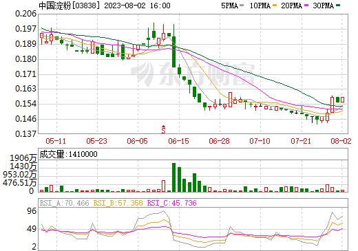 中国淀粉(03838)