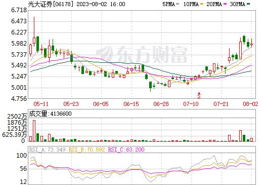 光大证券(06178)