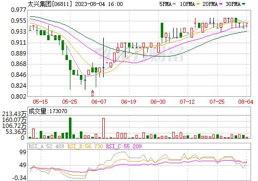 太兴集团(06811)
