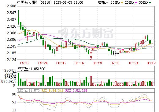 中国光大银行(06818)